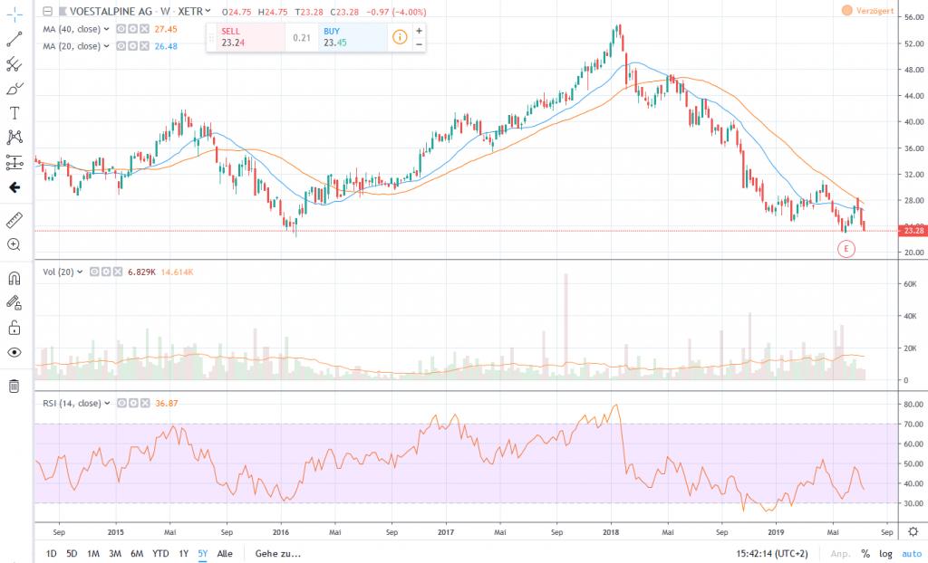 Aktienkurs Voestalpine
